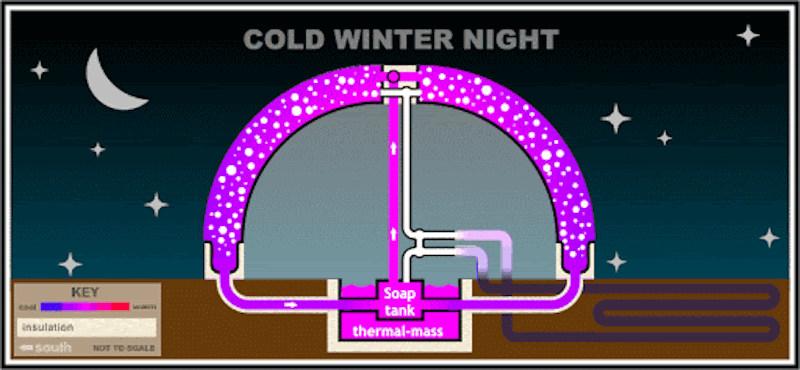 SolaRoof en action la nuit ou en hiver