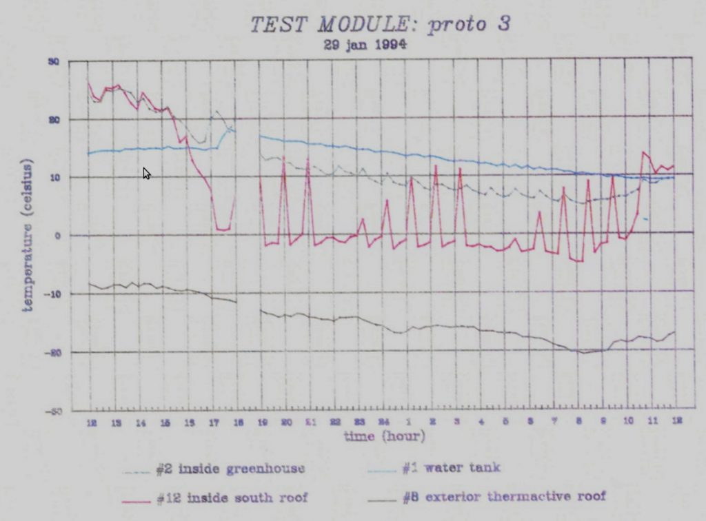 Data showing 4 temperatures: water tank,inside, bubbles and outside