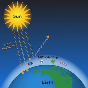 sun-atmosphere-earth